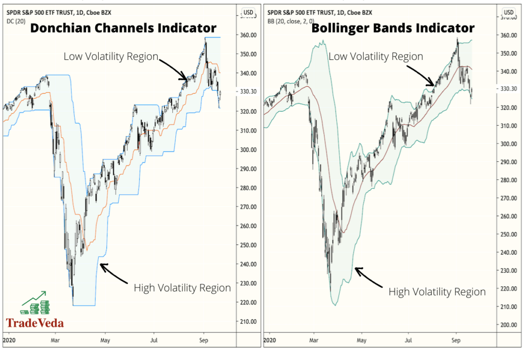 Donchian Channel or Bollinger Bands? - Technical Analysis - Traders Laboratory